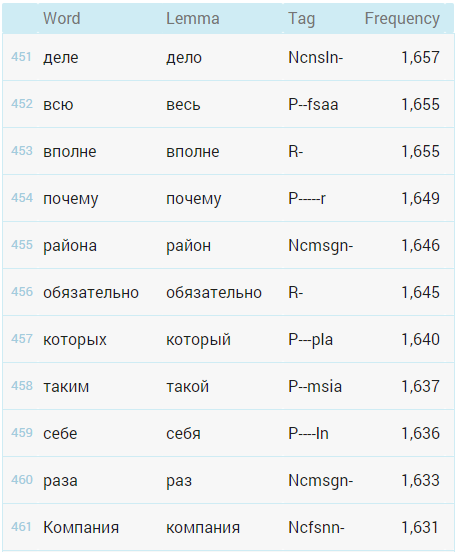 Russian word frequency lists for download ~ Lexical Computing